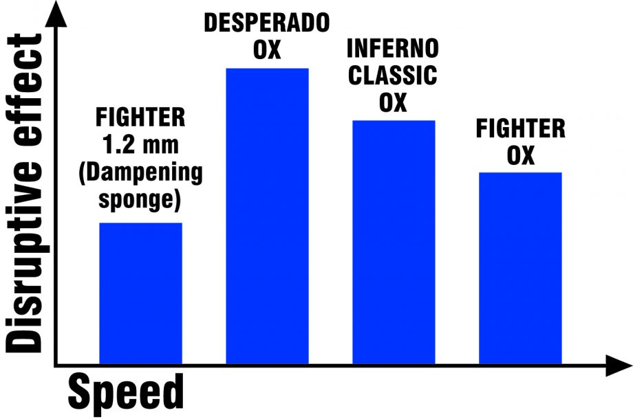 Palyginimas klaidinimo efekto ir greicio neubauer gumu Desperado turi didziausia klaidinimo efekta